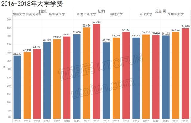 2016-2018年大學學費