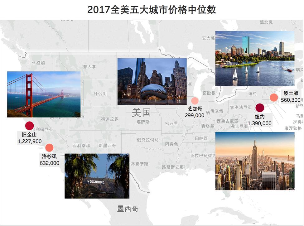 2017全美五大城市价格中位数