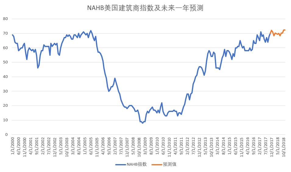 NAHB美國建築商指數未來一年預測