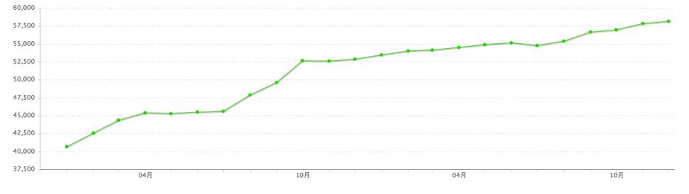 2017上海市房产交易价格均价
