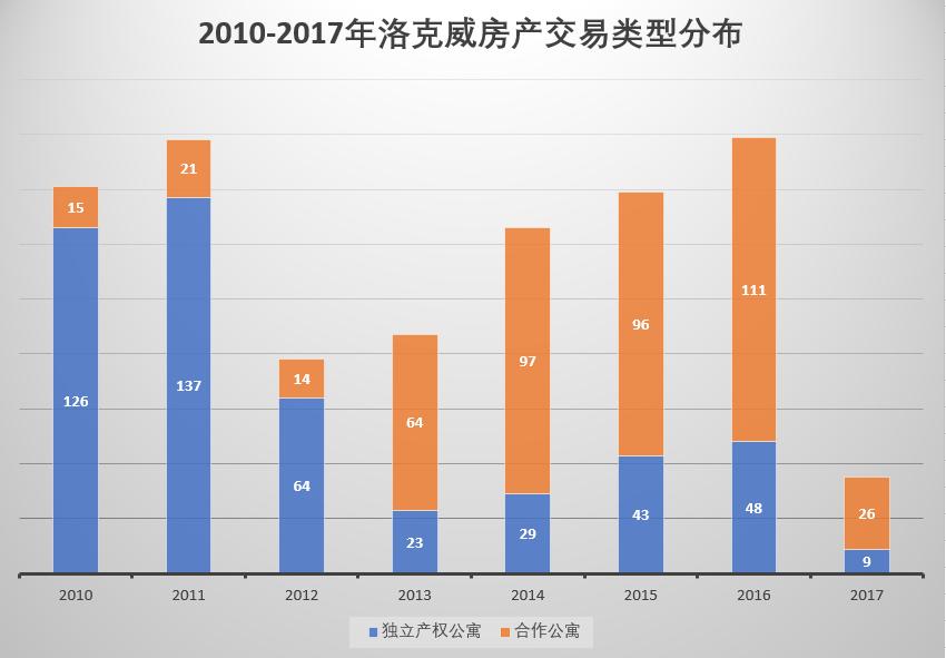2010-2017年洛克威房产交易类型分布