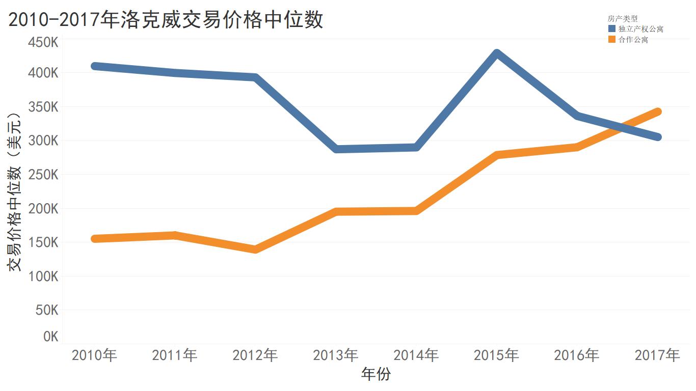 2010-2017年洛克威房产交易价格中位数