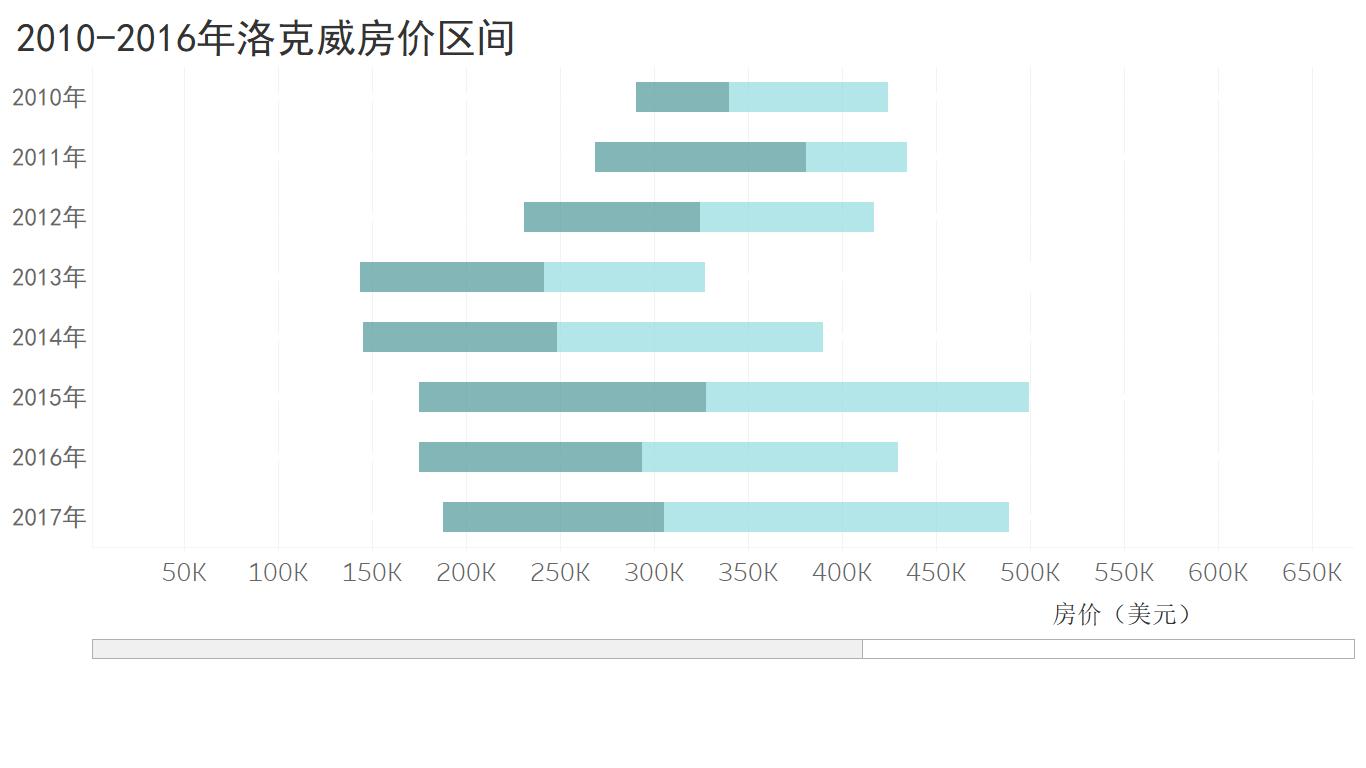2010-2016年洛克威房价区间