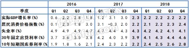 2016年到2018年GDP增长率,消费价格指数,失业率,30年固定房贷利率,10年短期国库劵利率