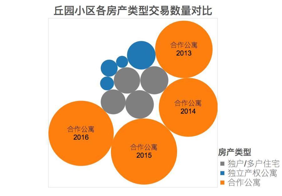 2013-2016年丘园小区各房产类型交易数量对比