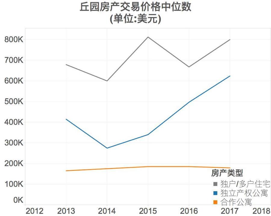 2012-2017年丘园房产交易价格中位数
