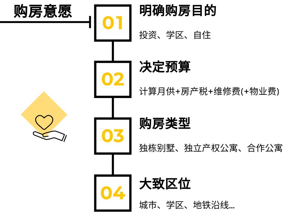 购房选择流程步骤