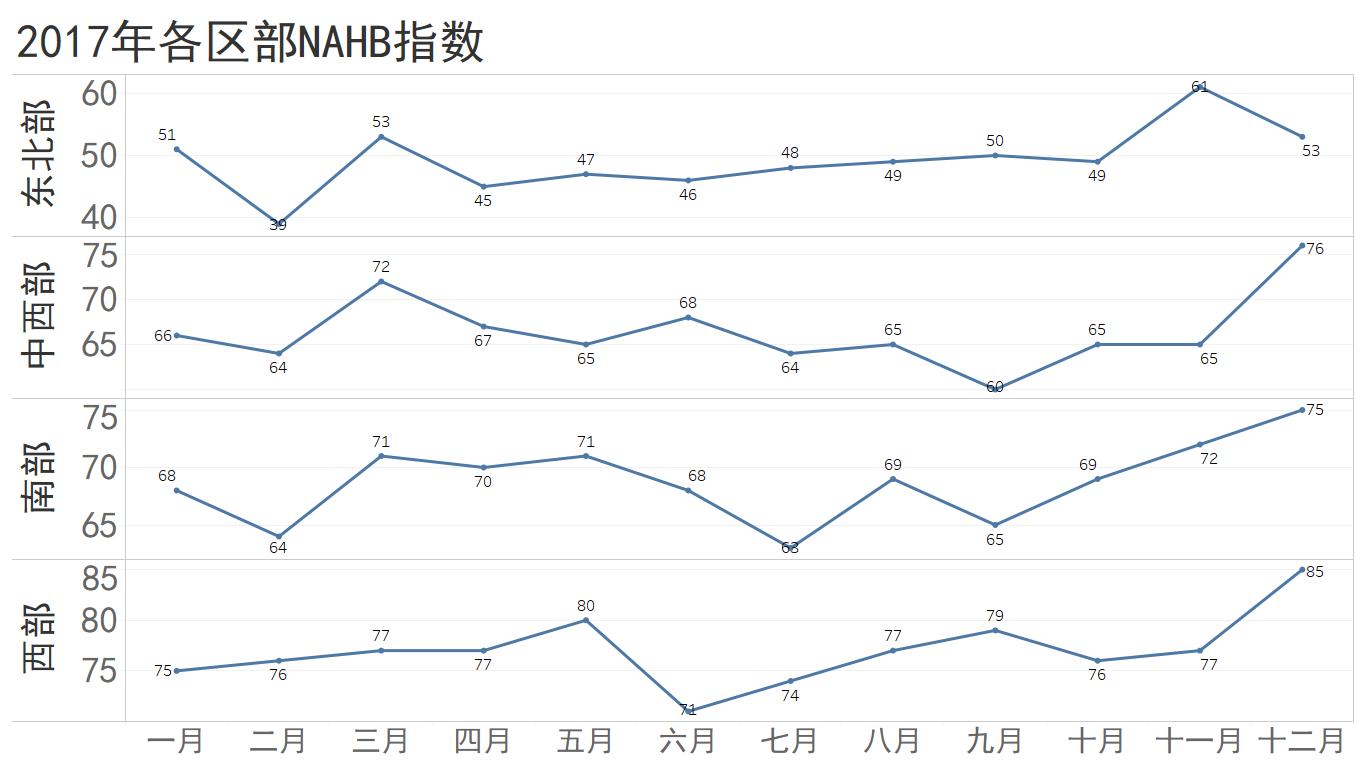 2017年各区NAHB指数