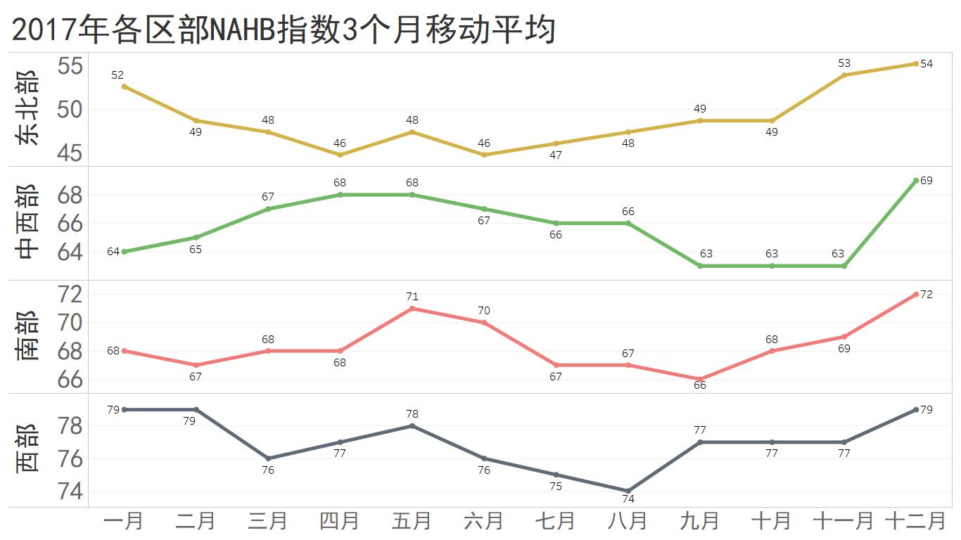2017年各区NAHB指数移动平均