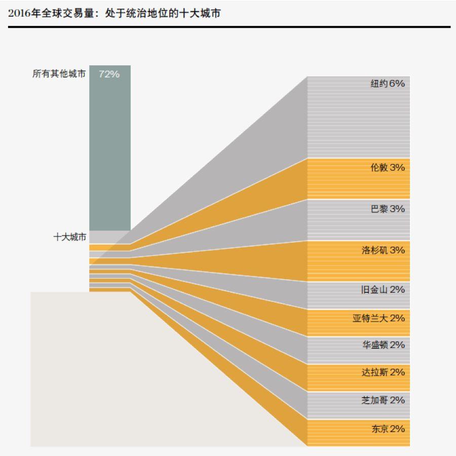 2016 全球交易量