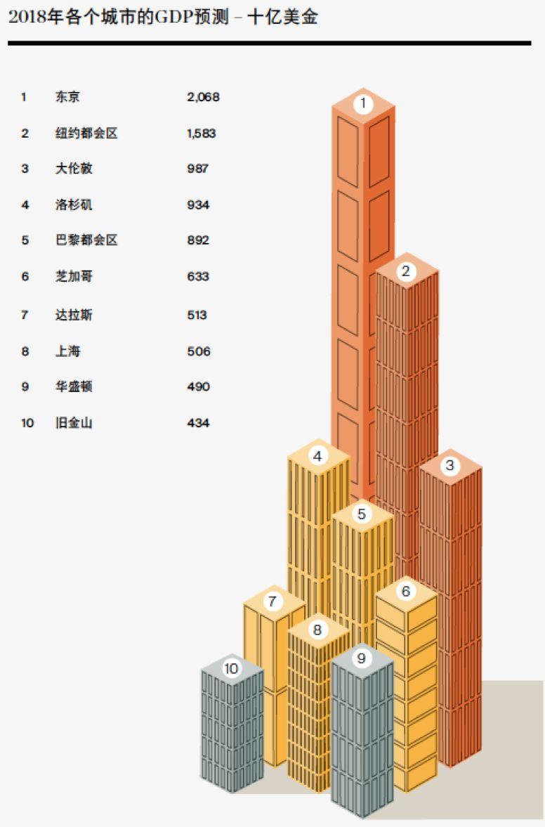 盘点你不可不知的全球主要城市房产市场最新趋势