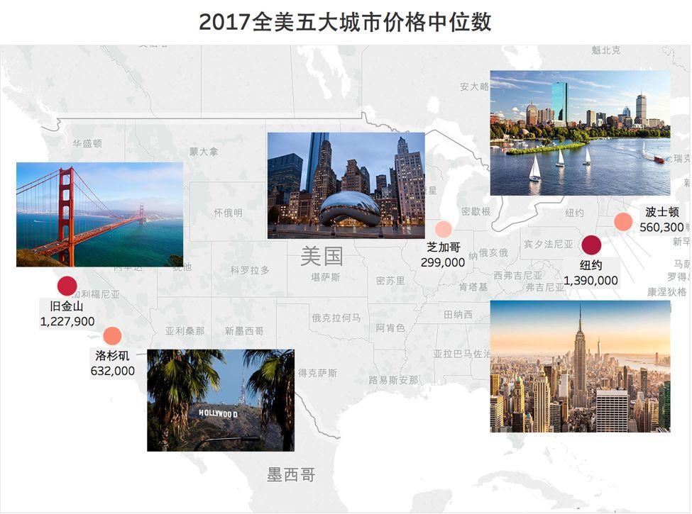 2017年全美五大城市价格中位数