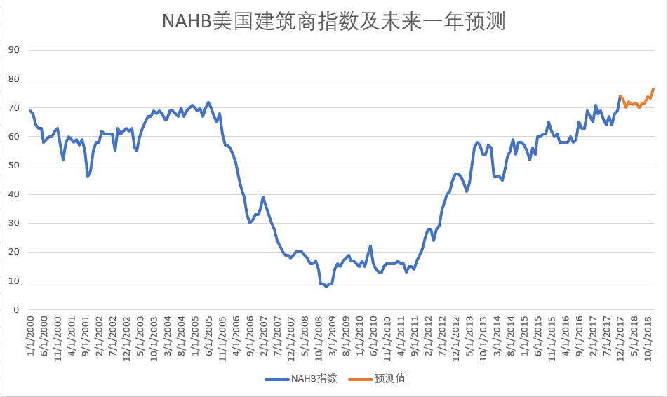 NAHB指数预测