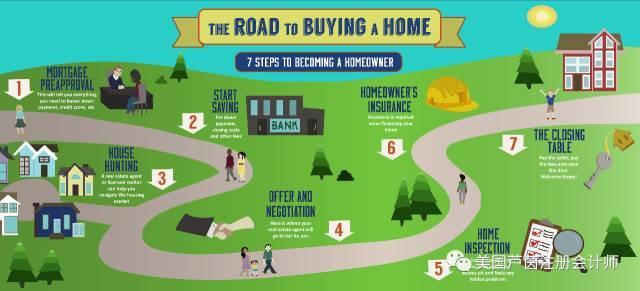 买房子的时候要交什么税? 买了之后可以用什么来减税?
