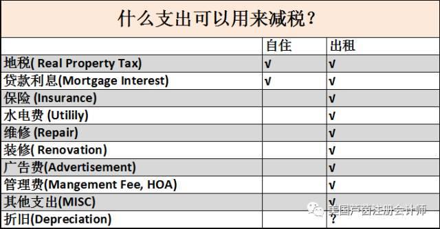 美国房产税费抵税