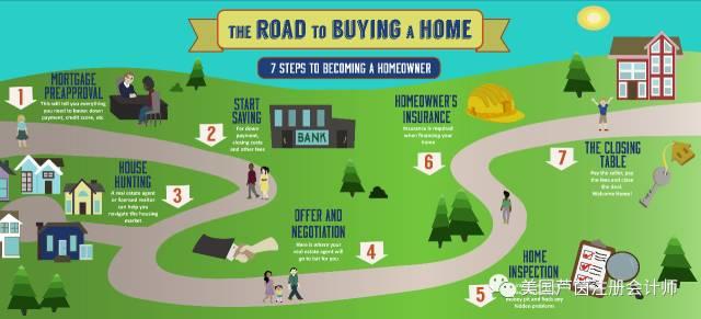 美国购买房产流程