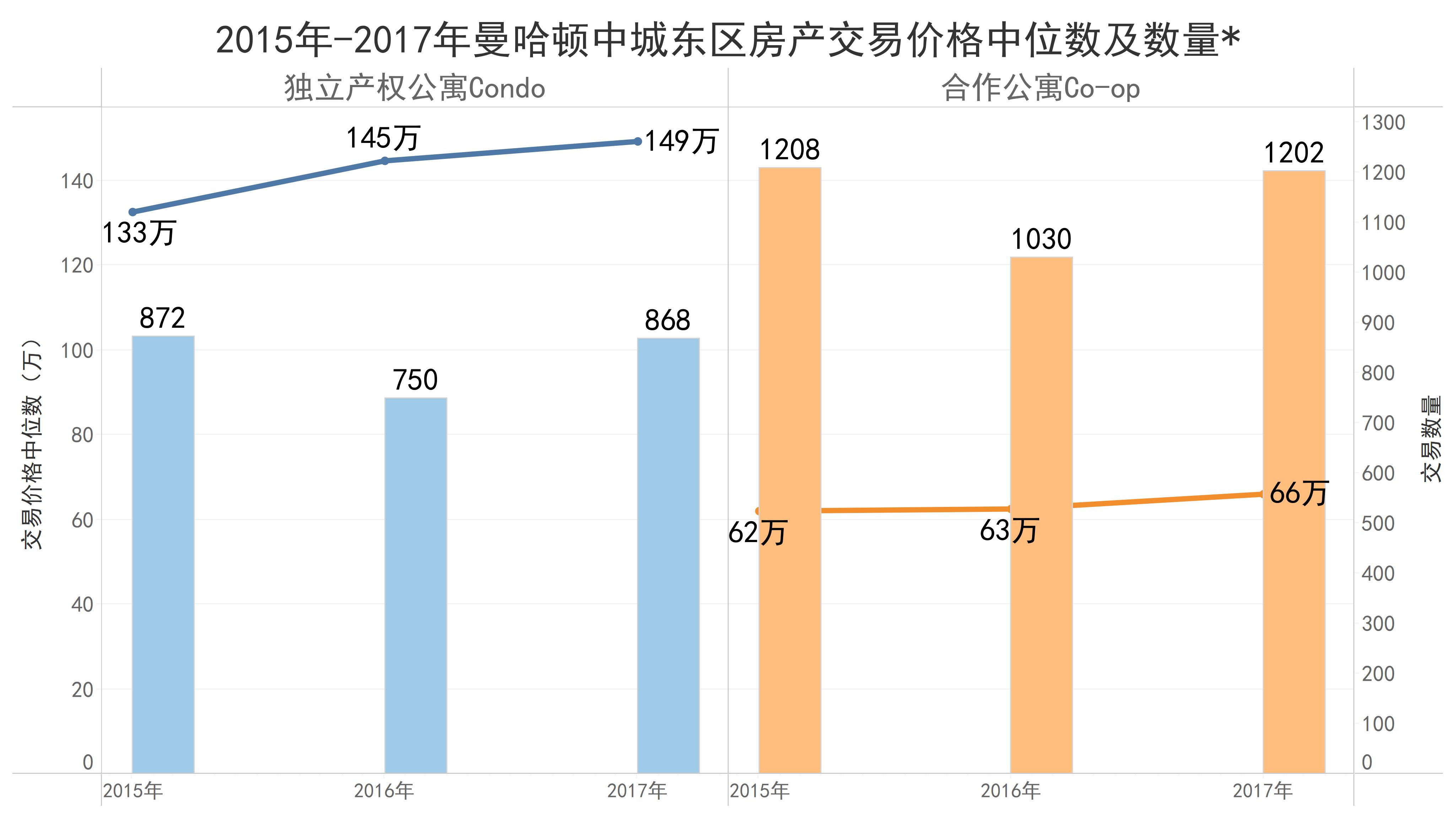2015-2017曼哈顿中城东区房产交易价格中位数及数量