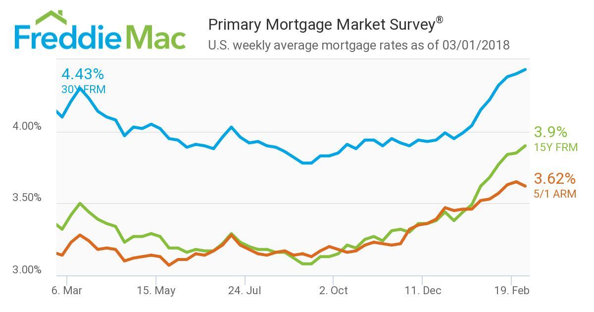 美国2月房贷利率最新报告