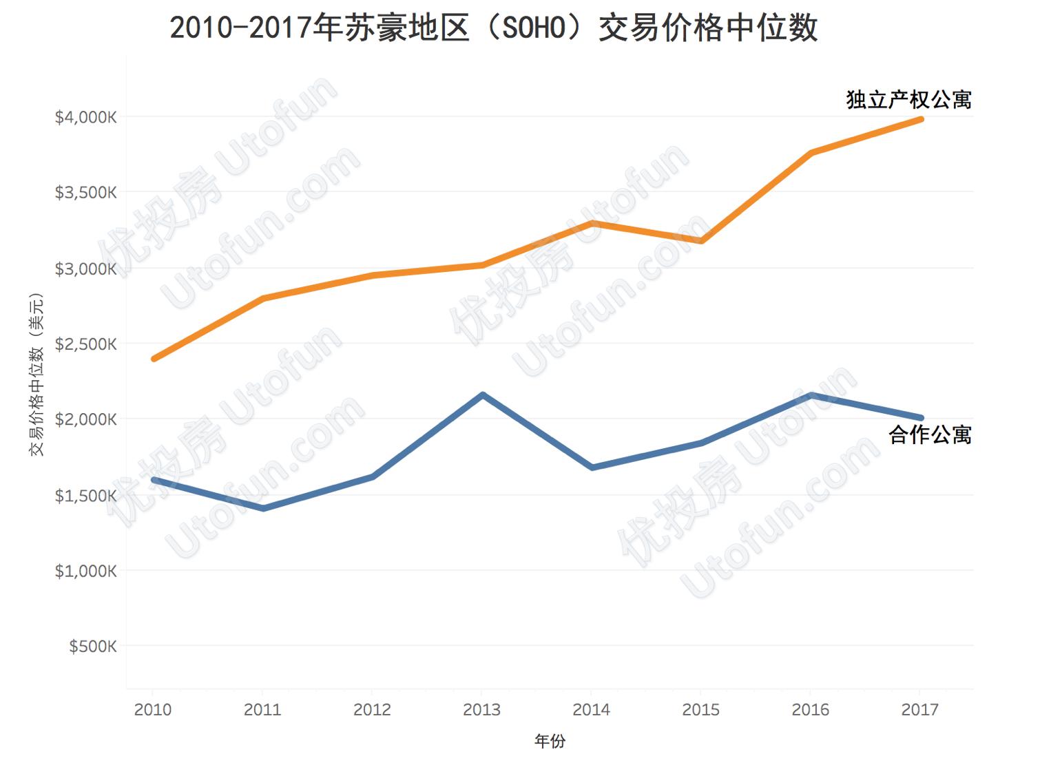 2010-2017年苏豪地区 (SOHO)交易价格中位数