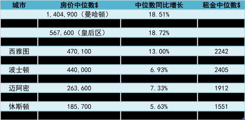 十大城市房价中位数及同比增长