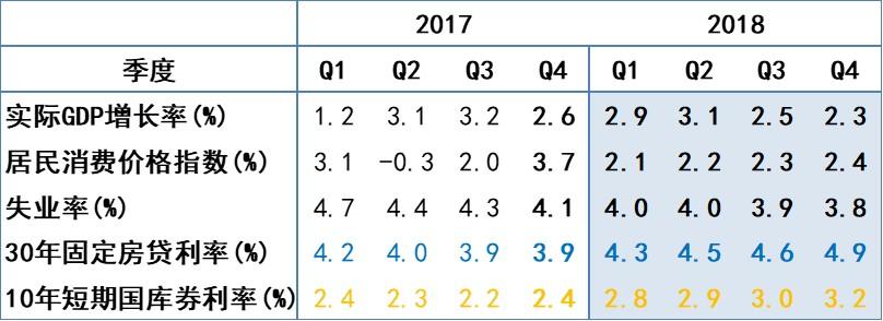 美国2017-2018年经济数据
