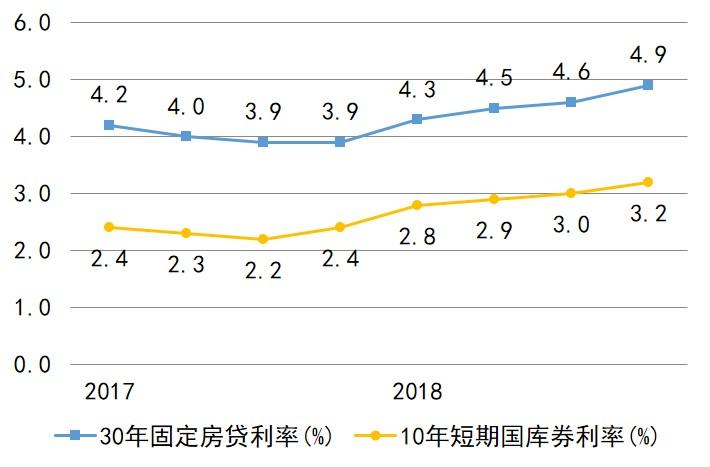 美国2017-2018 固定房贷利率和国库卷利率