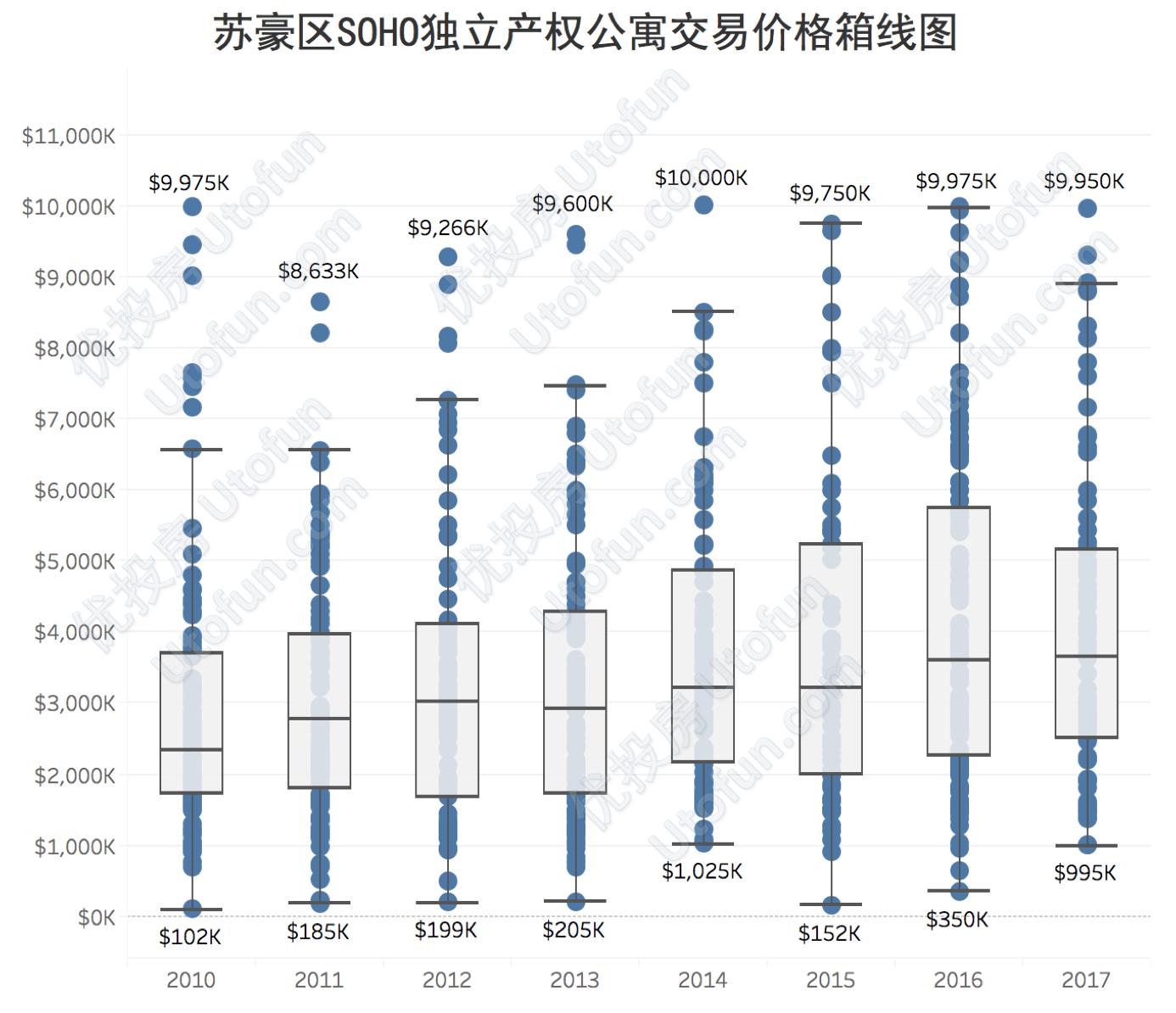 苏豪区SOHO独立产权公寓交易价格箱线图