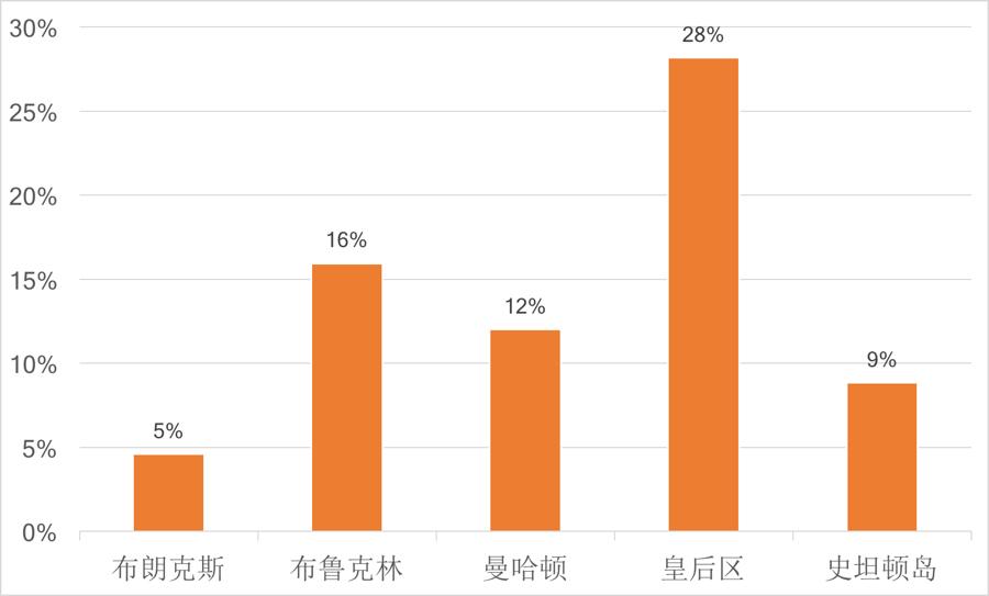 2016-2017学年纽约各区学校亚裔学生比例