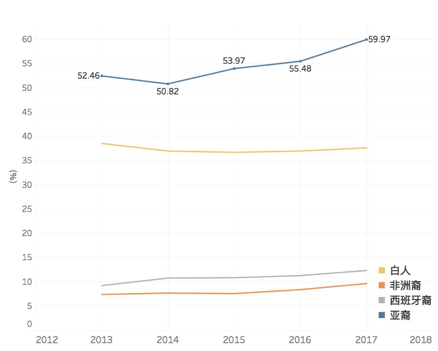 2012 - 2017 纽约 各族裔或高中文凭比例