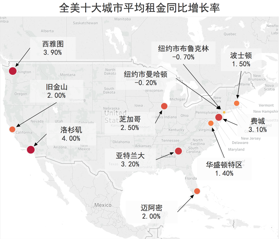 全美十大城市平均租金同比增长率