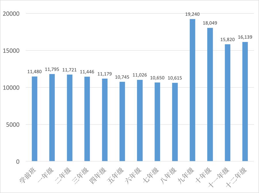 2017 - 2018 曼哈顿 各区入学人数
