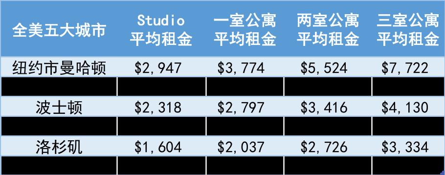 全美五大城市各种公寓平均租金对比