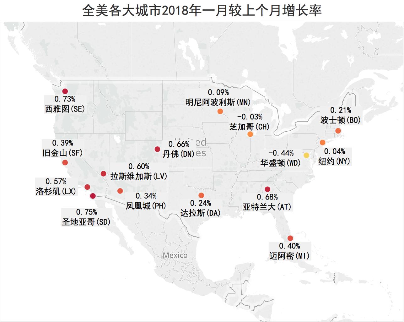 美国城市房价较上月增长率
