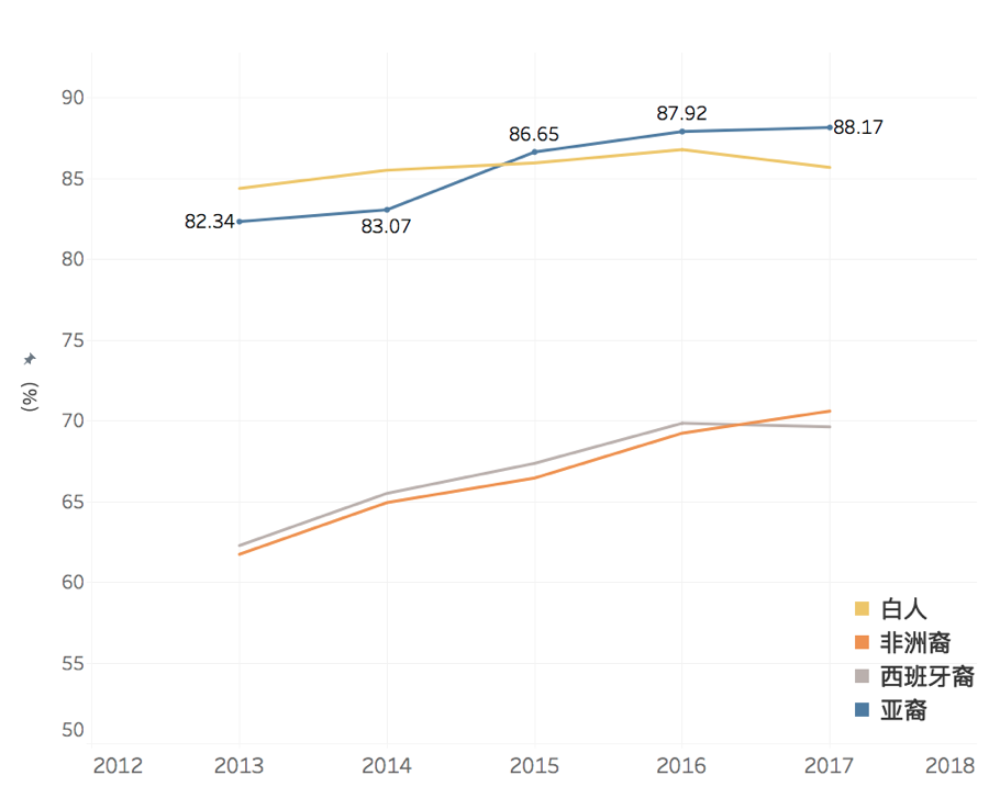 2012 - 2018 曼哈顿 高中毕业率