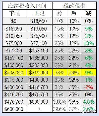 夫妻联合报税的税率