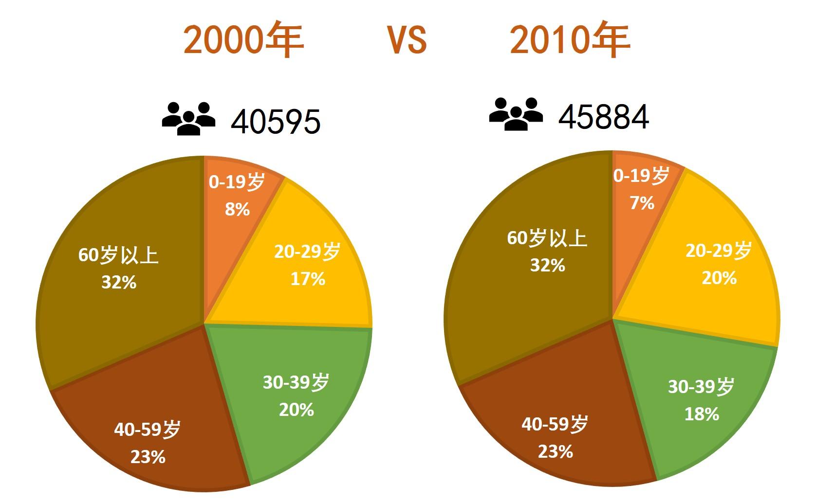 2000年與2010年居民數據