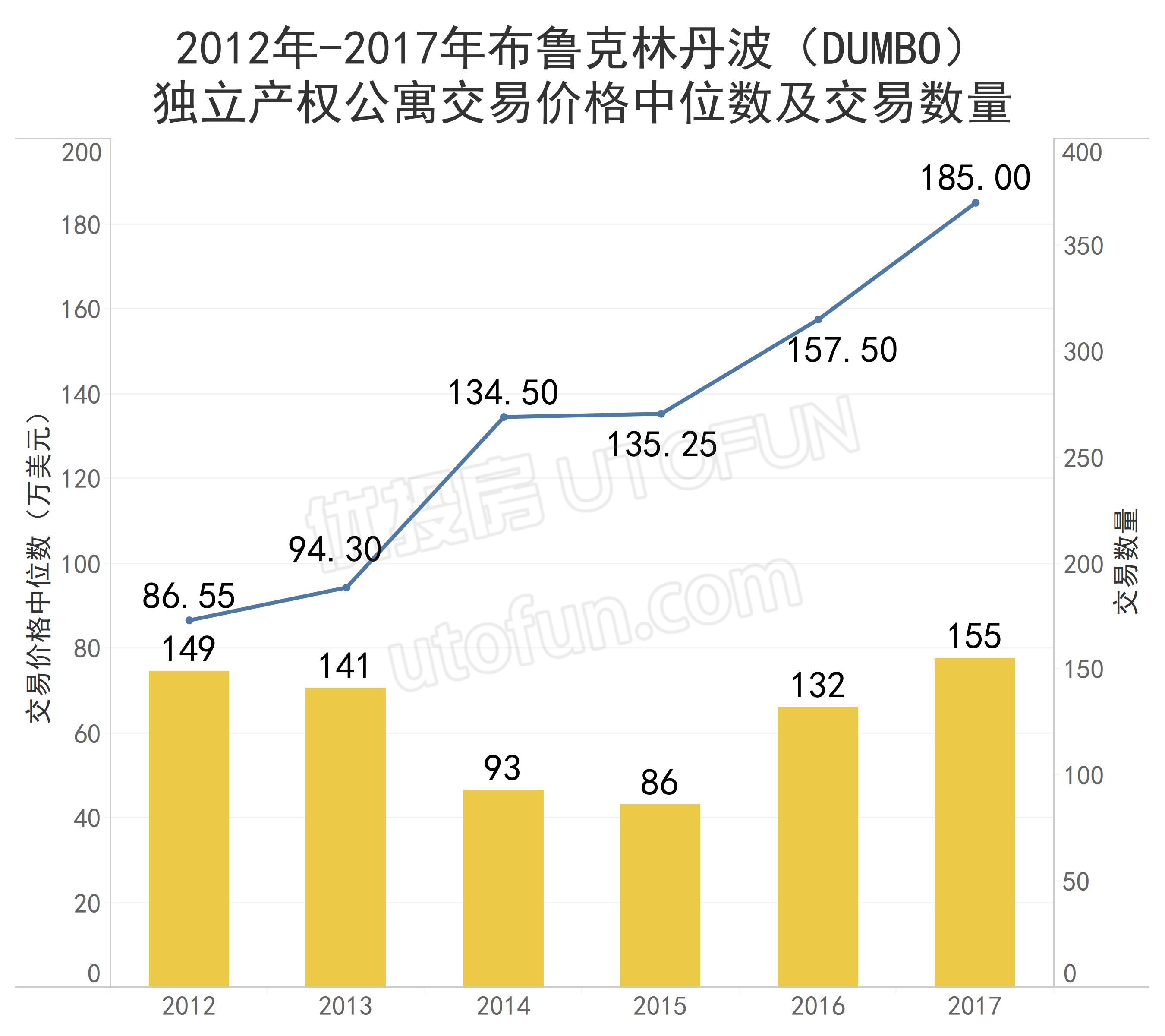2012-2017布鲁克林DUMBO独立产权公寓价格