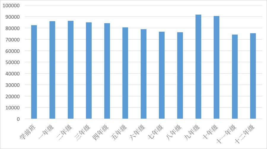 2017-2018学年纽约市各年级入学人数