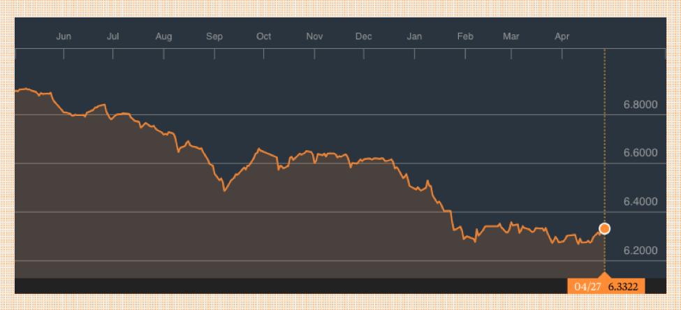 美元人民币汇率