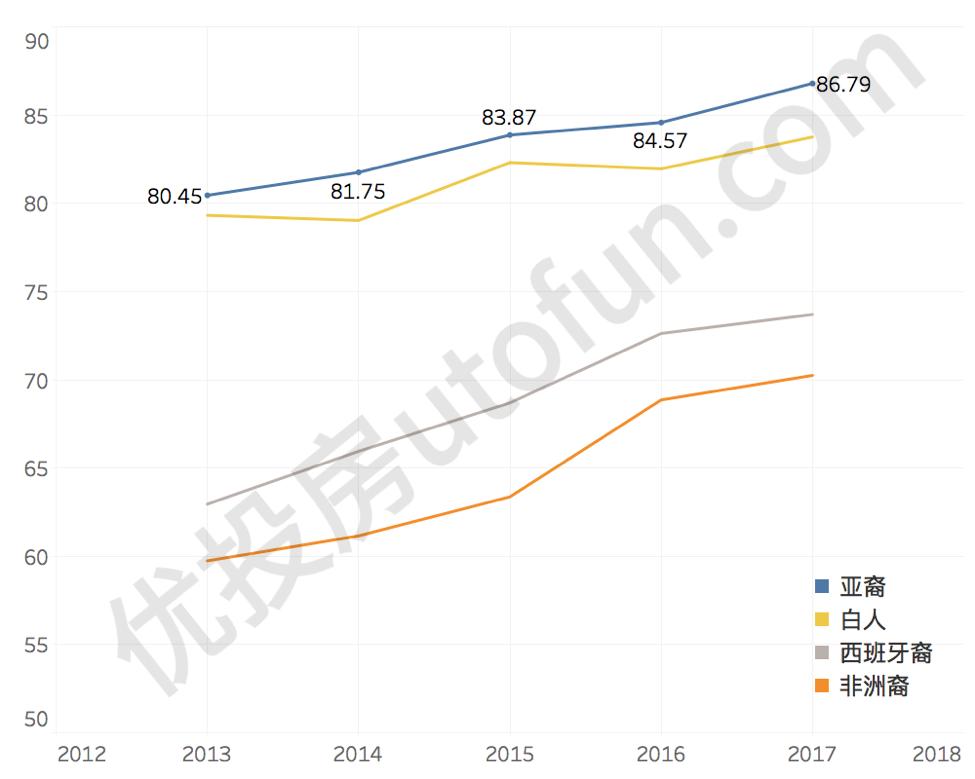 2012 - 2017 皇后区高中生毕业率