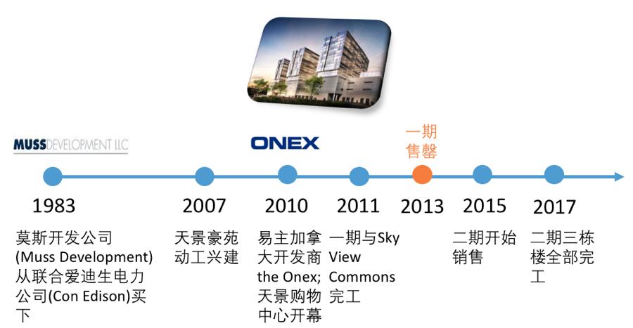 华人真实案例-运用互联网思维,让美国商场谷底翻身