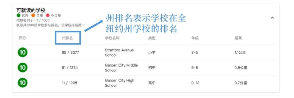 纽约州学校排名
