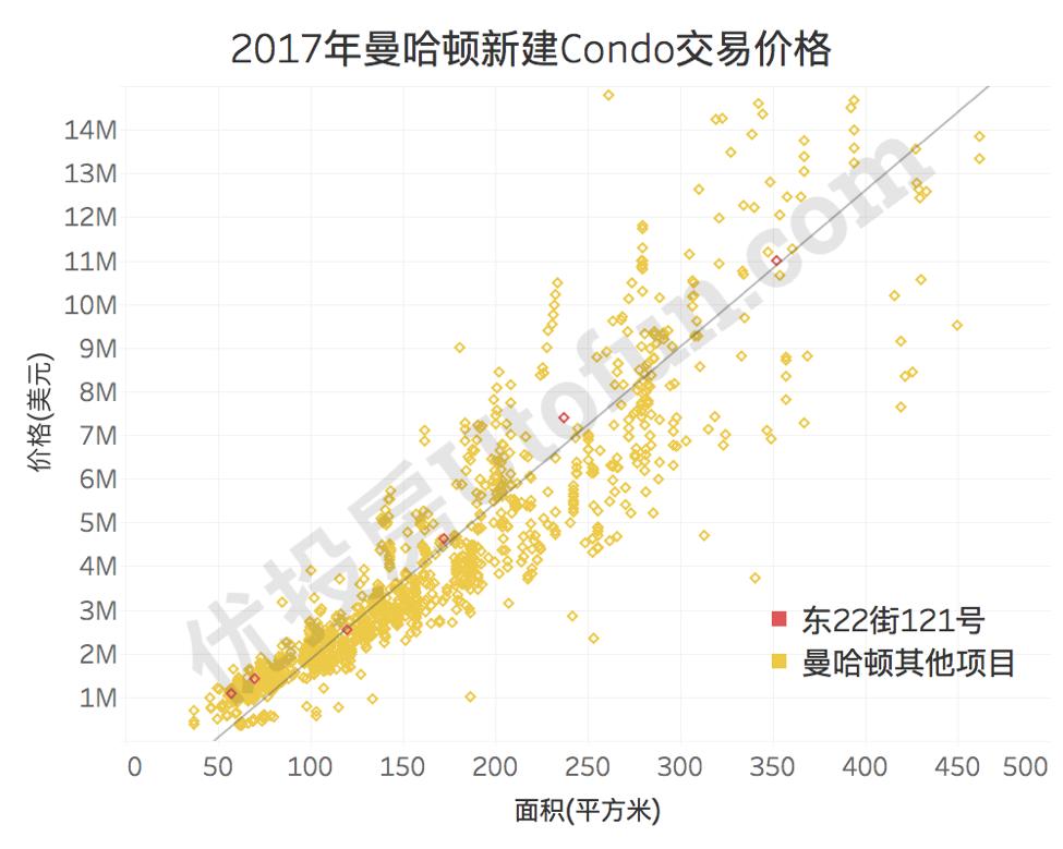 2017曼哈顿新建Condo交易价格