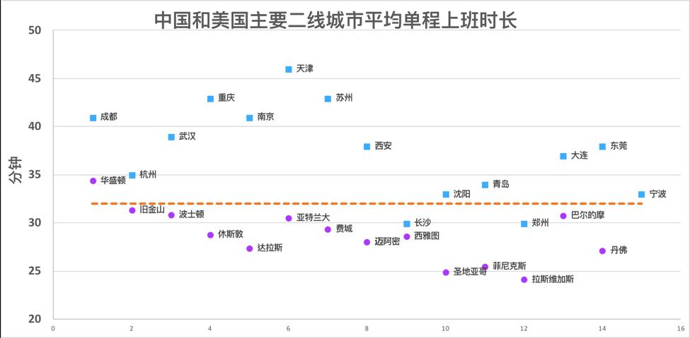 中美主要二线城市平均上班时常