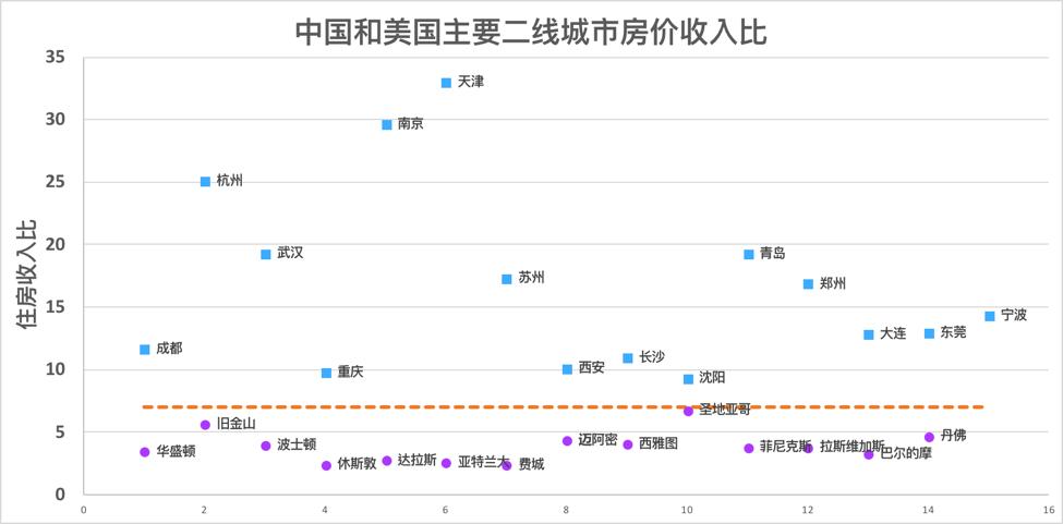 中美主要二线城市房价收入比
