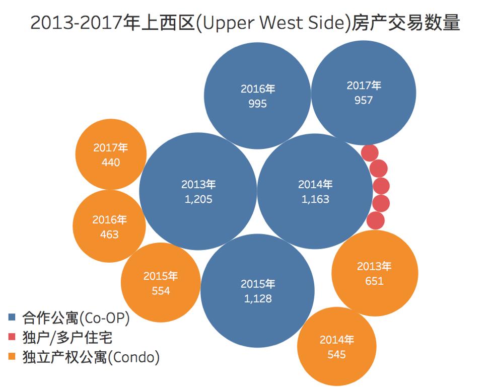 上西区房产交易数量