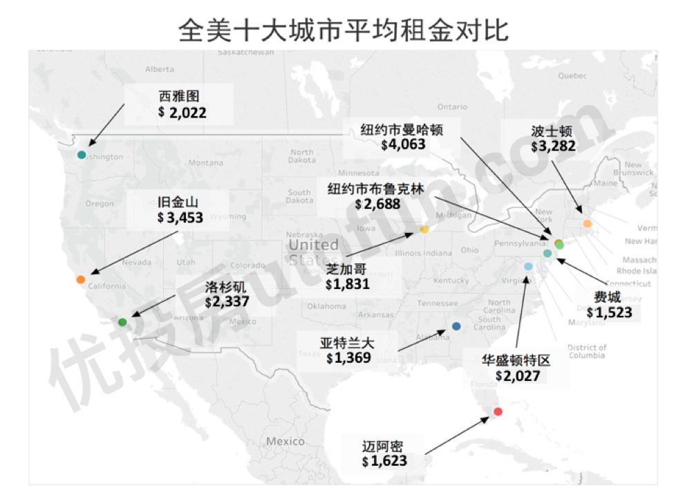 全美十大城市平均租金对比