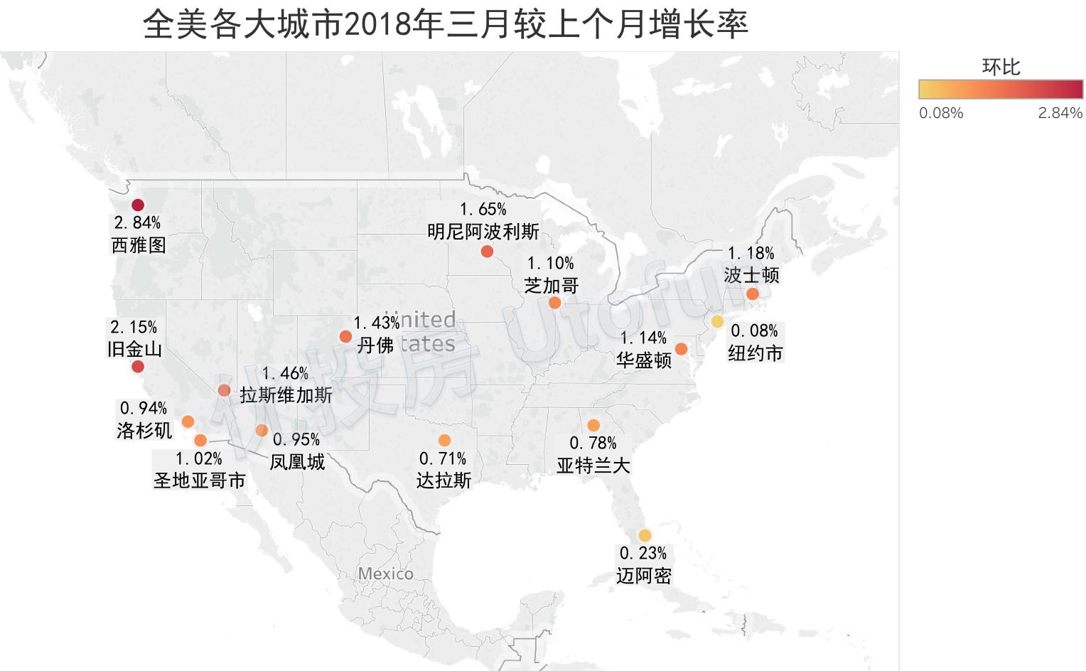 全美各大城市2018年三月房價增長率