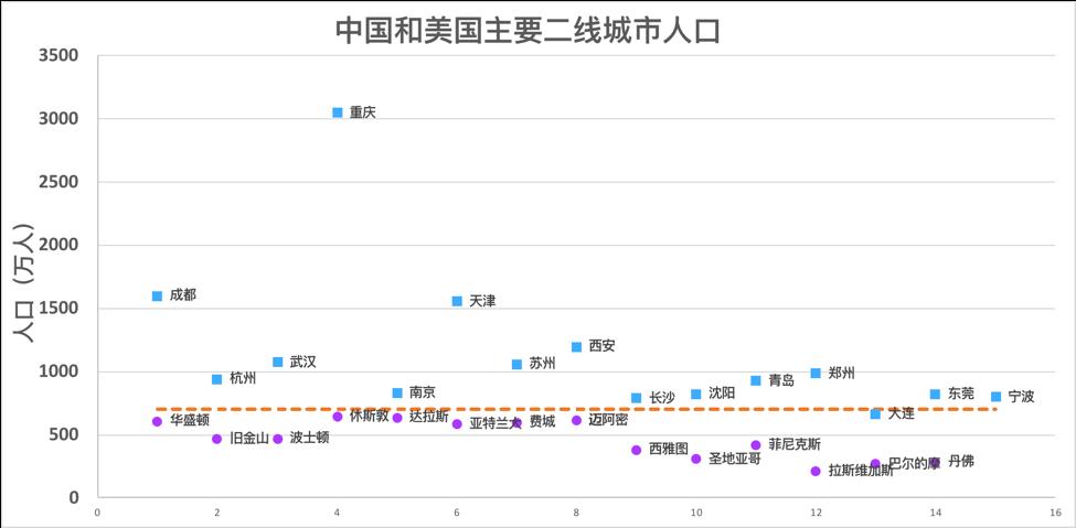 美国和中国主要二线城市人口