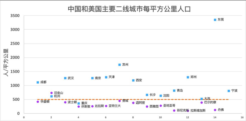 中国和美国主要二线城市每平方公里人口